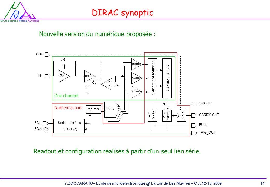DIRAC synoptic Nouvelle version du numérique proposée :