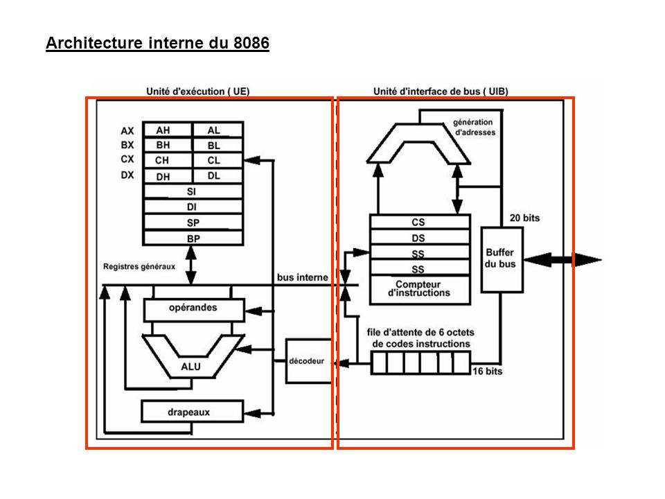 Architecture interne du 8086