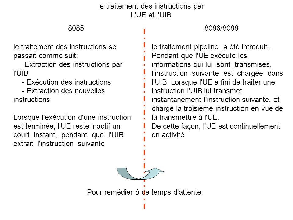 le traitement des instructions par L UE et l UIB