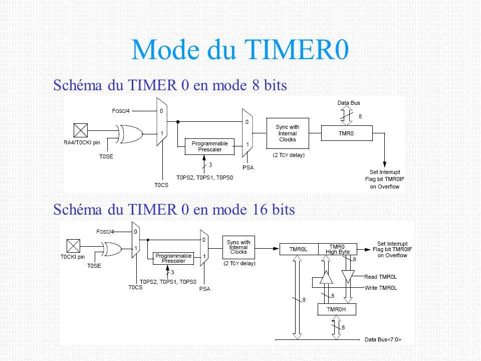 Mode du TIMER0 Schéma du TIMER 0 en mode 8 bits