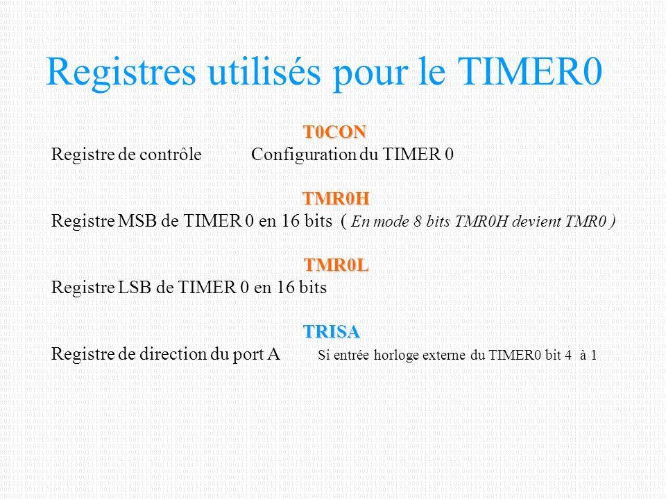 Registres utilisés pour le TIMER0