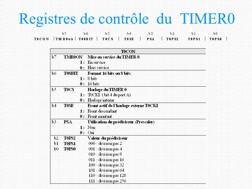 Registres de contrôle du TIMER0