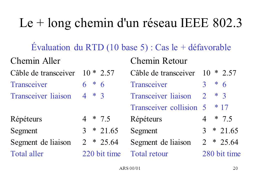 Le + long chemin d un réseau IEEE 802.3