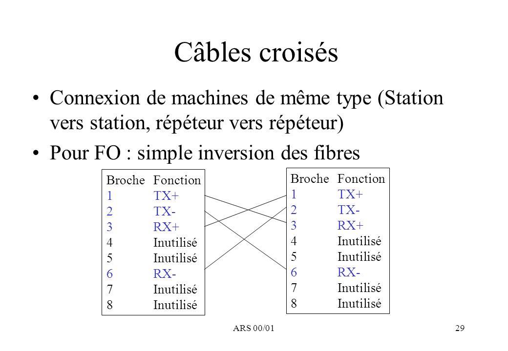 Câbles croisés Connexion de machines de même type (Station vers station, répéteur vers répéteur) Pour FO : simple inversion des fibres.