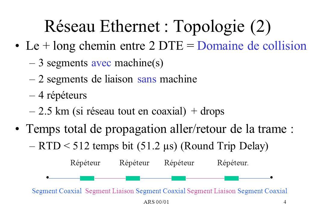 Réseau Ethernet : Topologie (2)