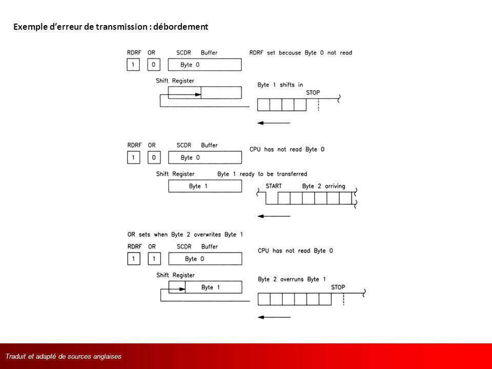Exemple d'erreur de transmission : débordement