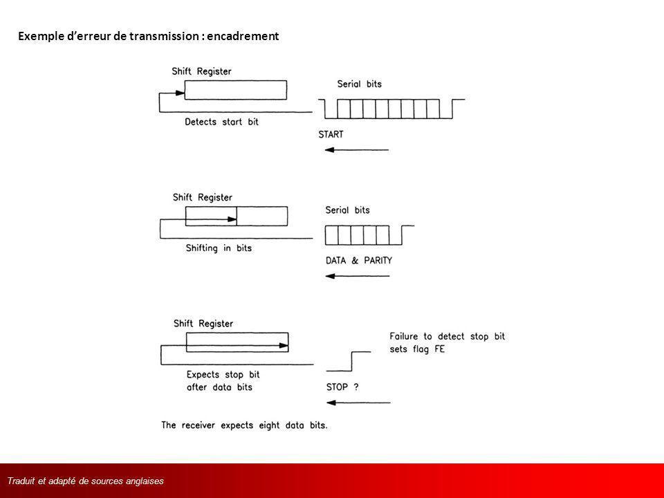 Exemple d'erreur de transmission : encadrement