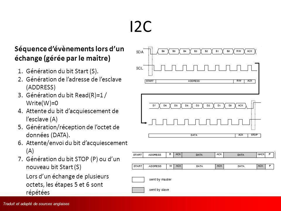 I2C Séquence d'évènements lors d'un échange (gérée par le maitre)