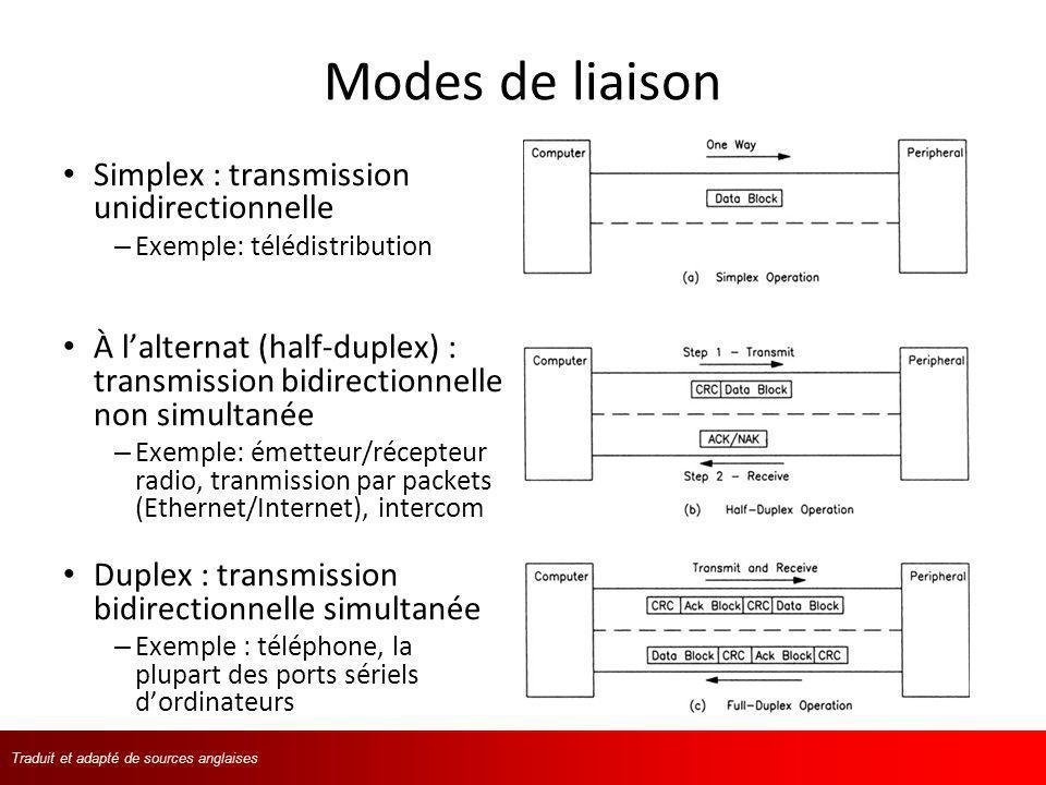Modes de liaison Simplex : transmission unidirectionnelle
