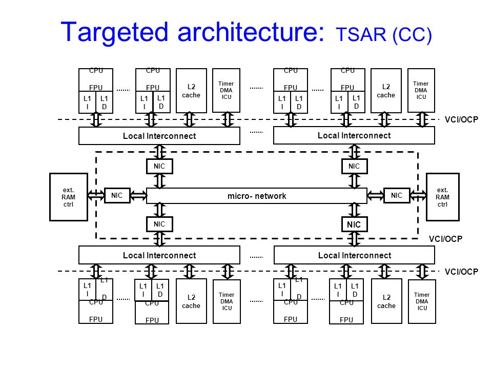 Targeted architecture: TSAR (CC)