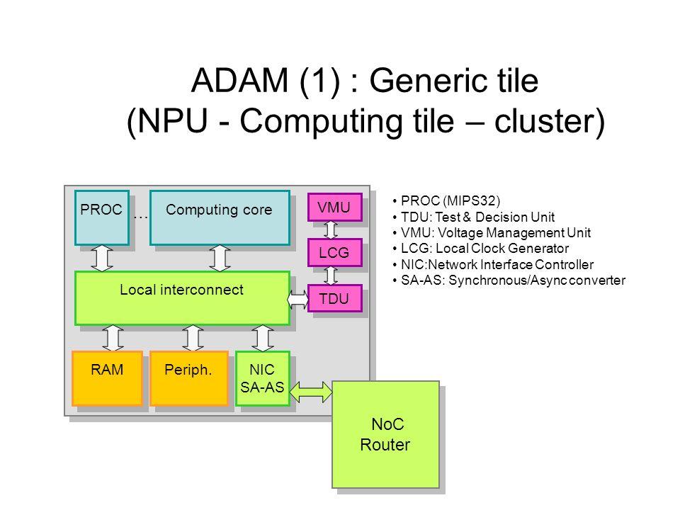 ADAM (1) : Generic tile (NPU - Computing tile – cluster)