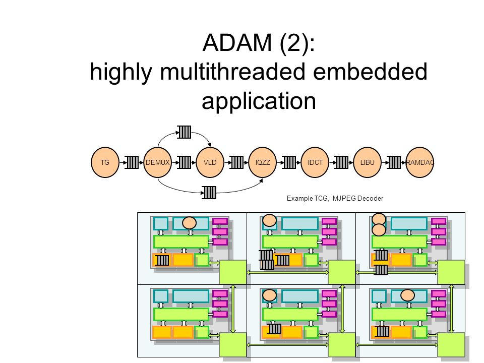 ADAM (2): highly multithreaded embedded application