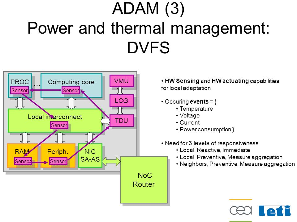 ADAM (3) Power and thermal management: DVFS