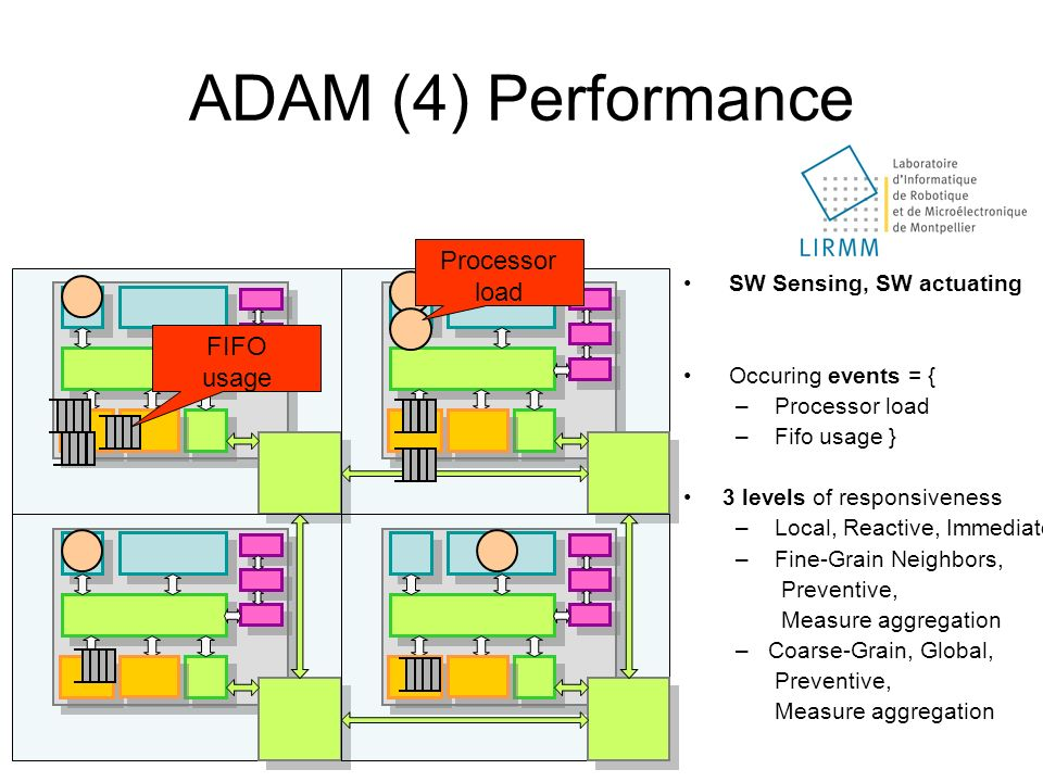 ADAM (4) Performance Processor load FIFO usage