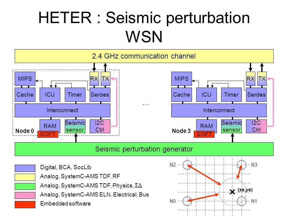 HETER : Seismic perturbation WSN