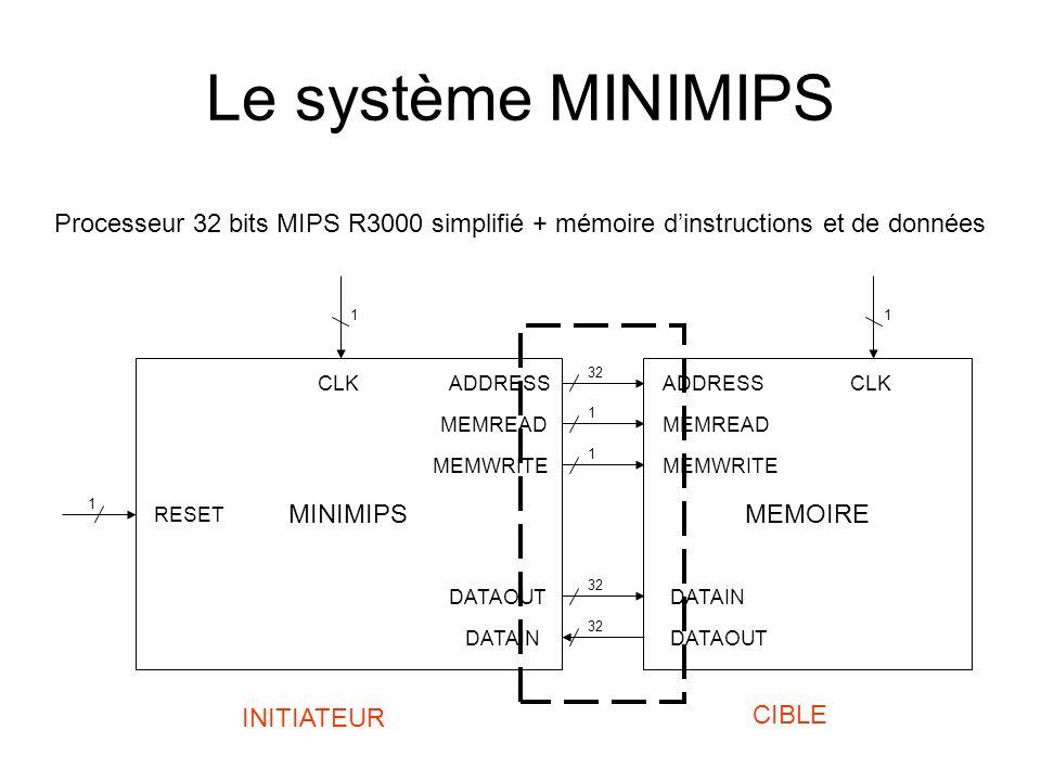 Le système MINIMIPS Processeur 32 bits MIPS R3000 simplifié + mémoire d'instructions et de données.