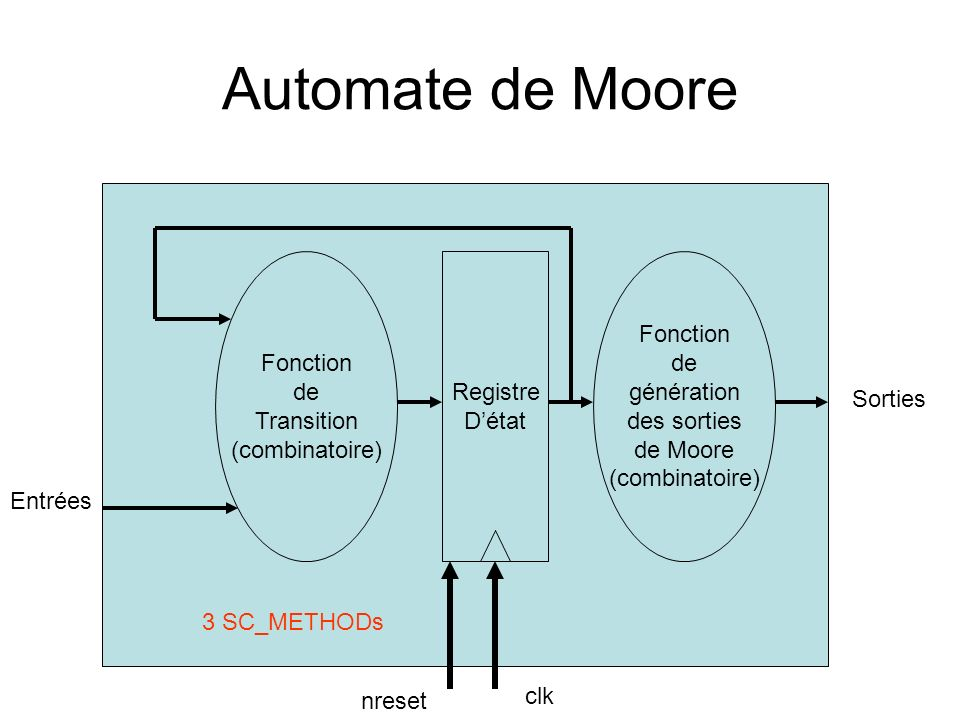 Automate de Moore Fonction de Transition (combinatoire) Registre