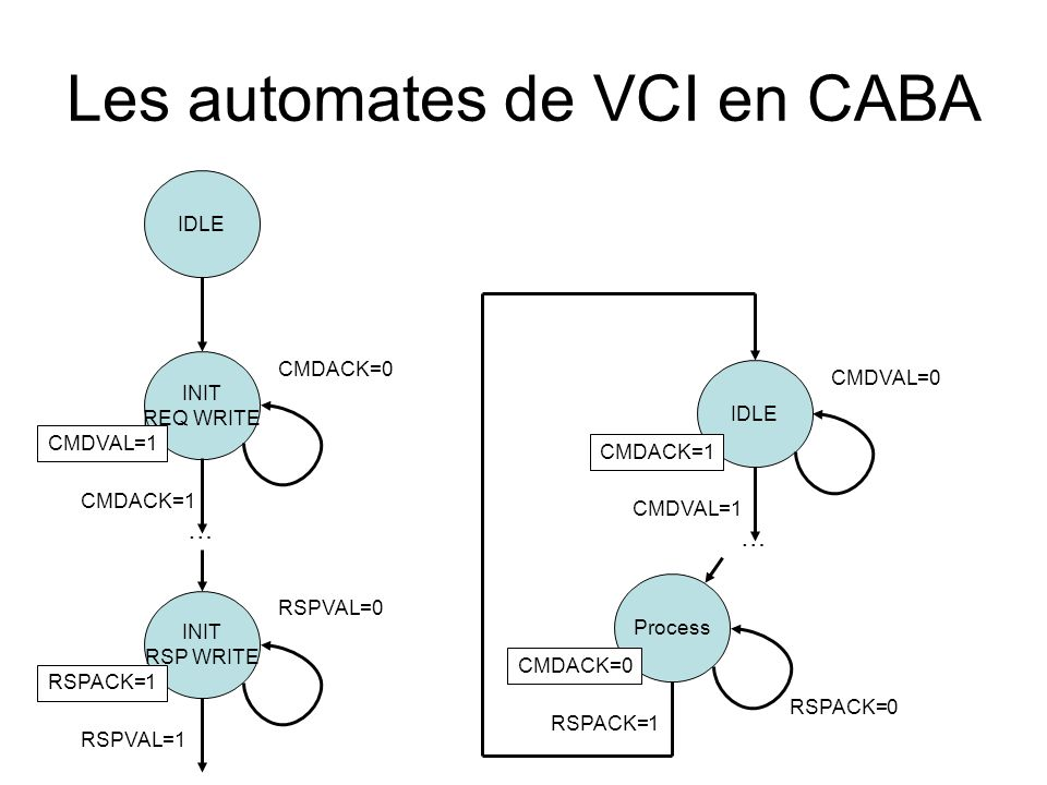 Les automates de VCI en CABA