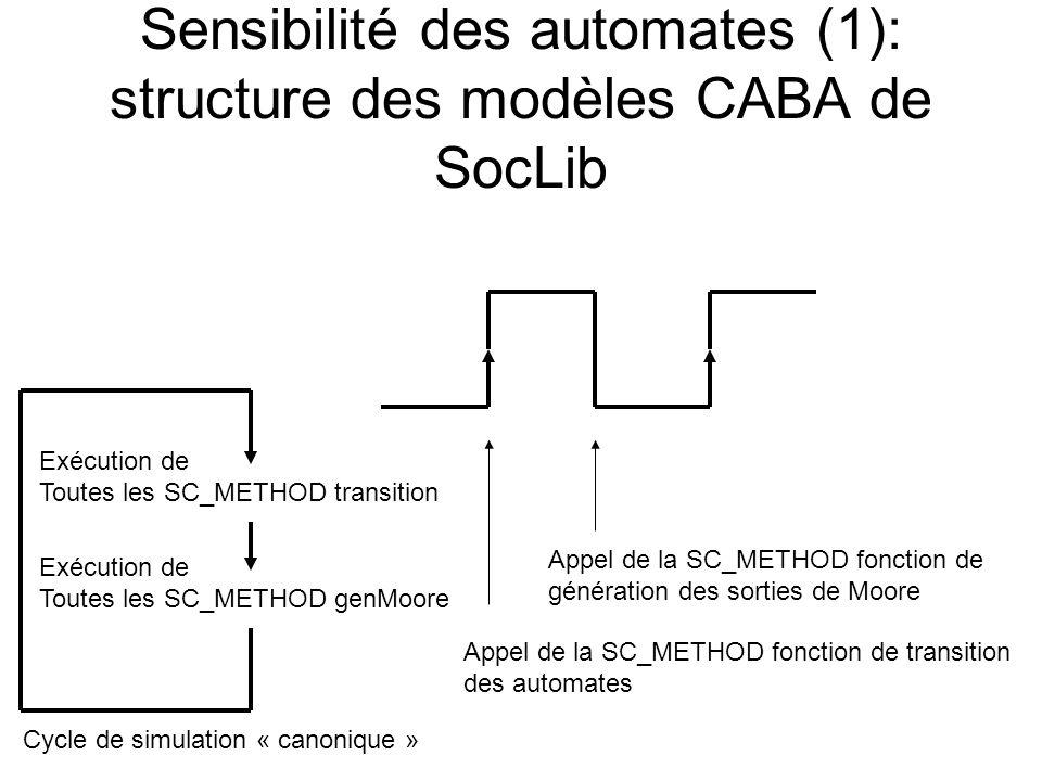 Sensibilité des automates (1): structure des modèles CABA de SocLib