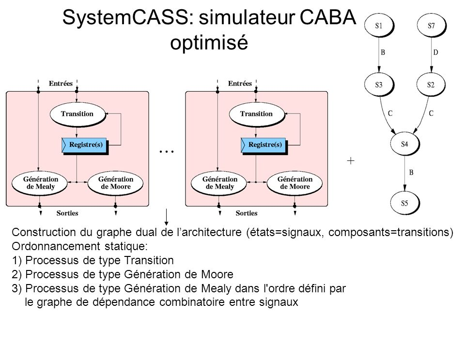 SystemCASS: simulateur CABA optimisé