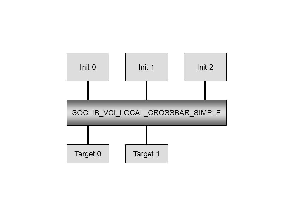 SOCLIB_VCI_LOCAL_CROSSBAR_SIMPLE