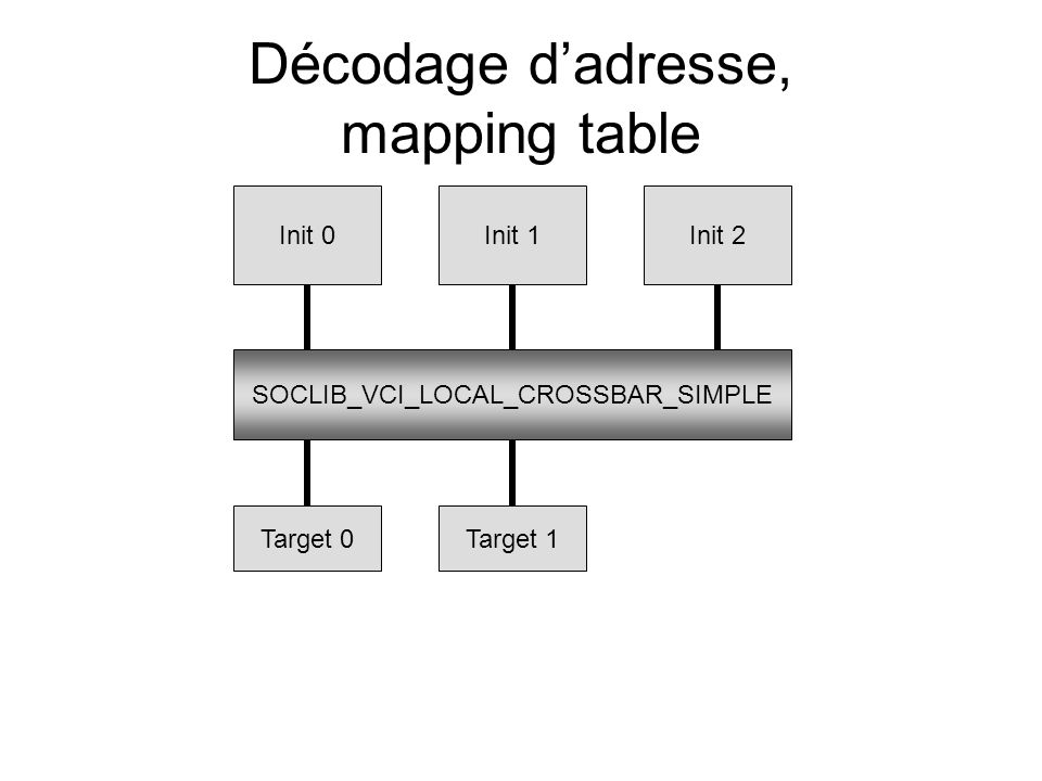 Décodage d'adresse, mapping table