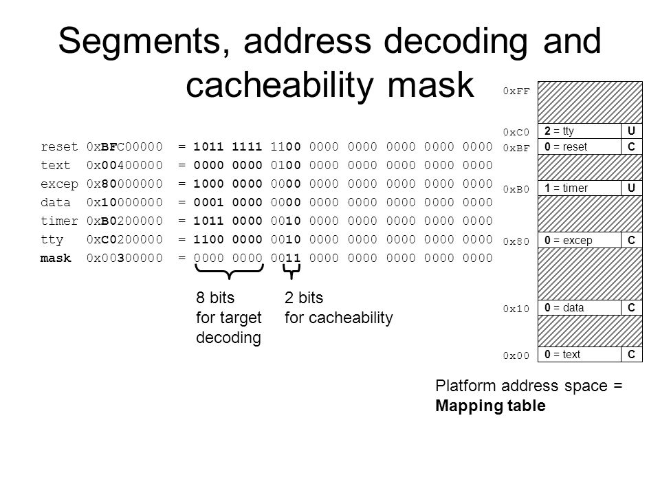Segments, address decoding and cacheability mask