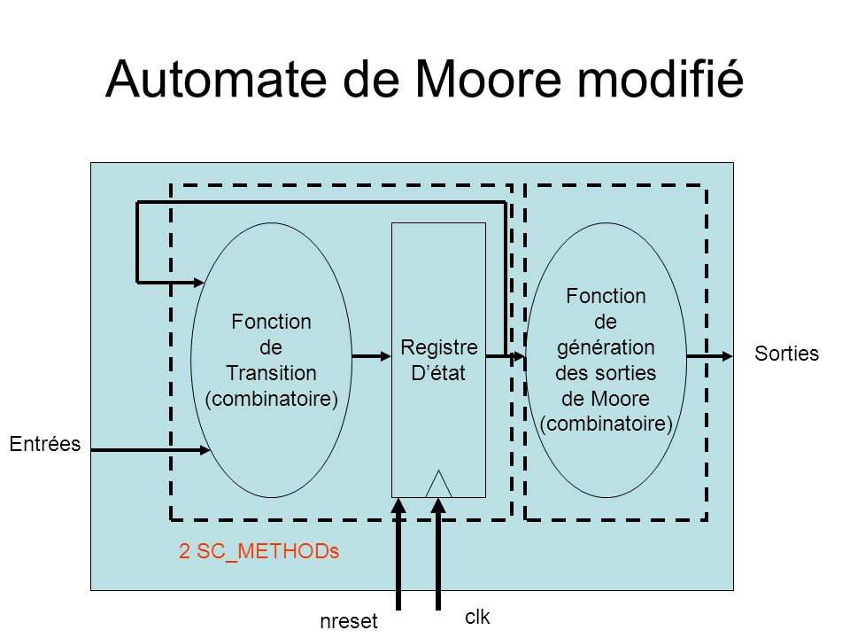 Automate de Moore modifié