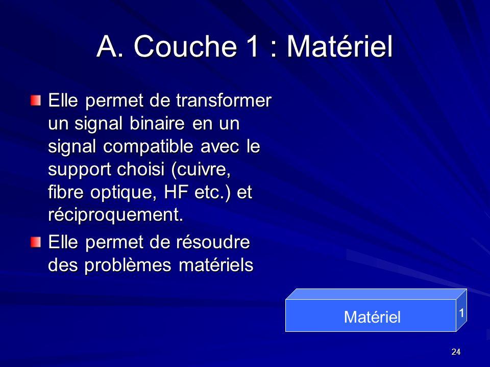 A. Couche 1 : Matériel