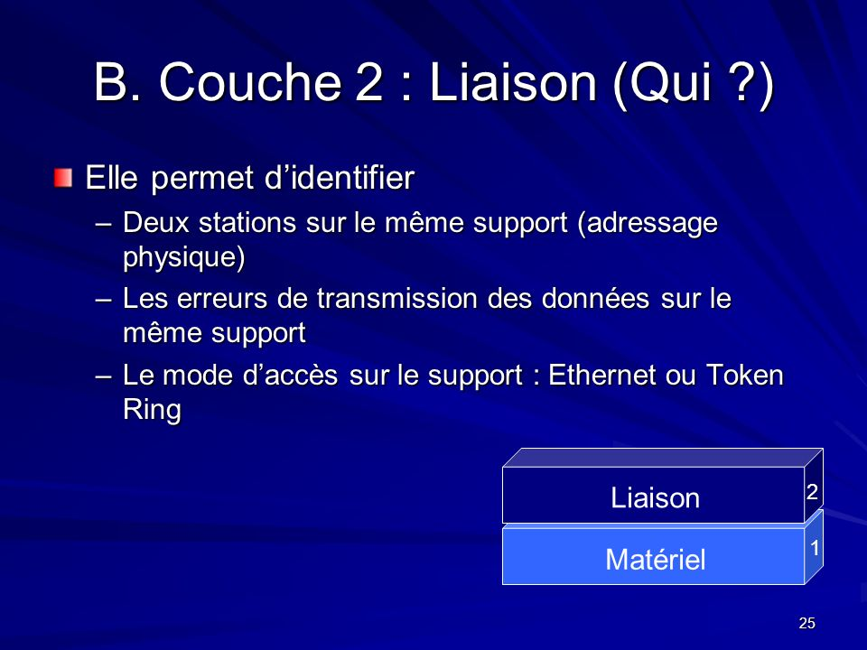 B. Couche 2 : Liaison (Qui )