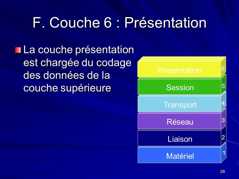 F. Couche 6 : Présentation