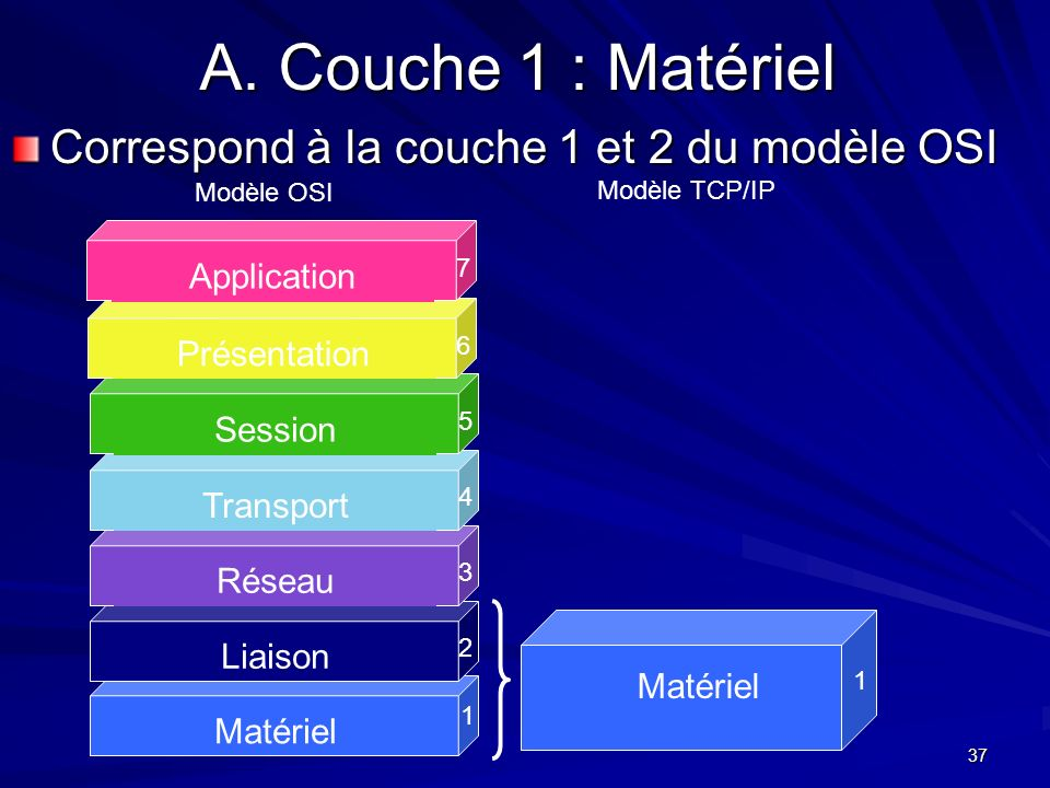 A. Couche 1 : Matériel Correspond à la couche 1 et 2 du modèle OSI