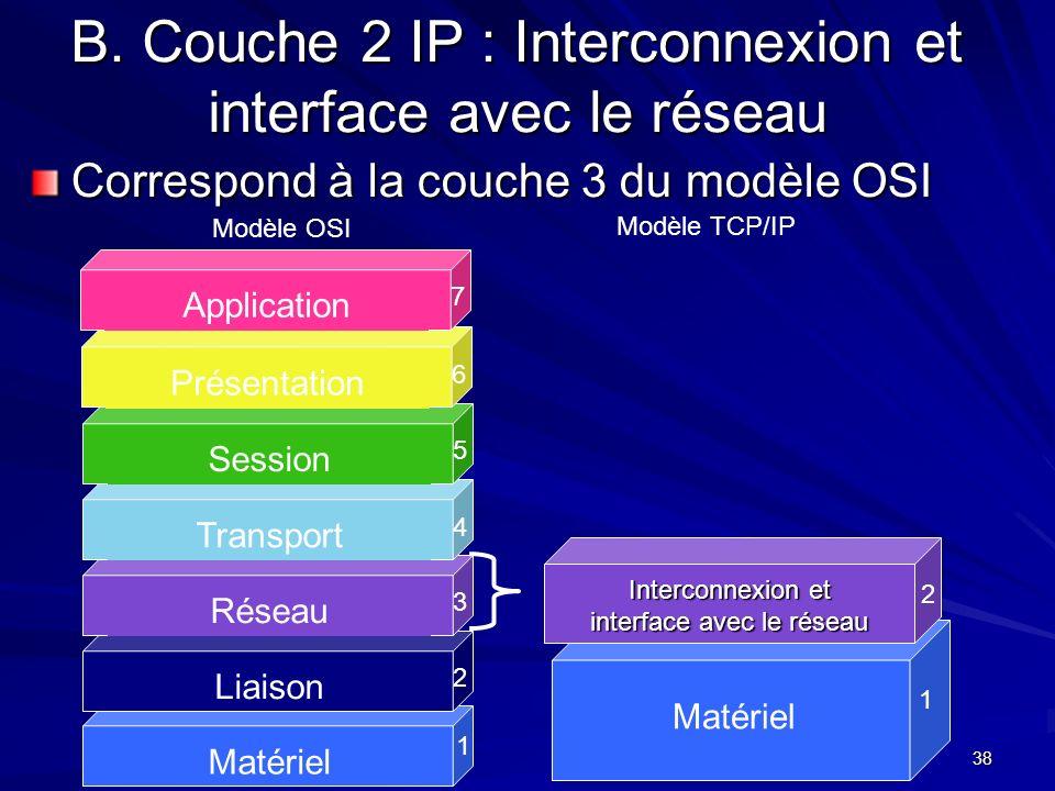 B. Couche 2 IP : Interconnexion et interface avec le réseau