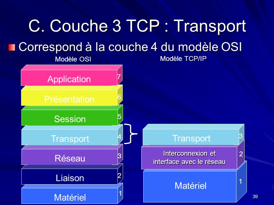 C. Couche 3 TCP : Transport