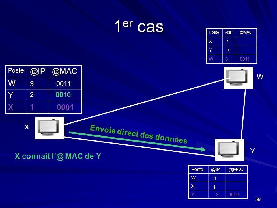 1er cas @IP @MAC W Y X 1 0001 Envoie direct des données