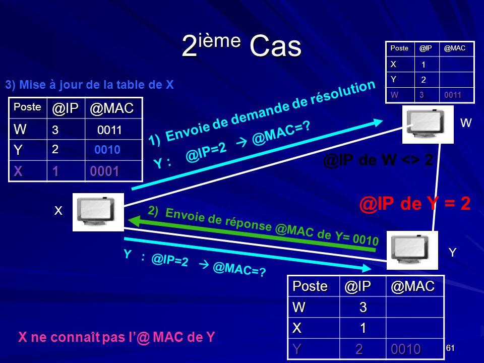 2ième Cas @IP de Y = 2 @IP de W <> 2 @IP @MAC W Y X 1 0001