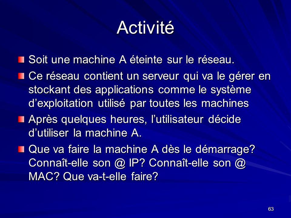Activité Soit une machine A éteinte sur le réseau.