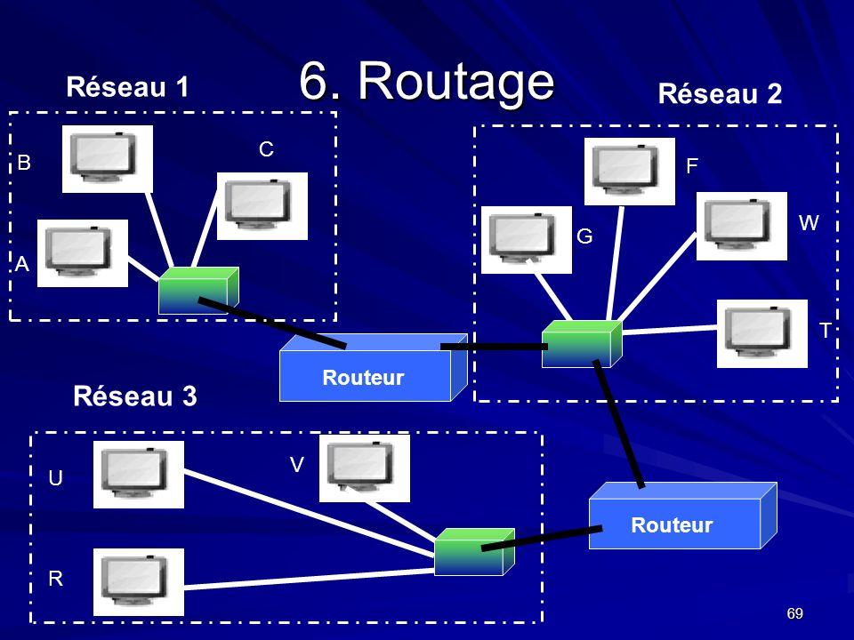 6. Routage Réseau 1 Réseau 2 Réseau 3 C B F W G A T Routeur V U