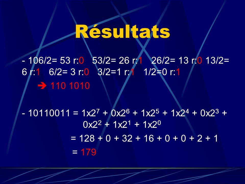 Résultats - 106/2= 53 r:0 53/2= 26 r:1 26/2= 13 r:0 13/2= 6 r:1 6/2= 3 r:0 3/2=1 r:1 1/2=0 r:1.
