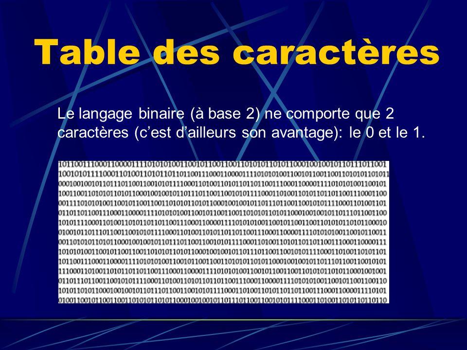 Table des caractères Le langage binaire (à base 2) ne comporte que 2 caractères (c'est d'ailleurs son avantage): le 0 et le 1.