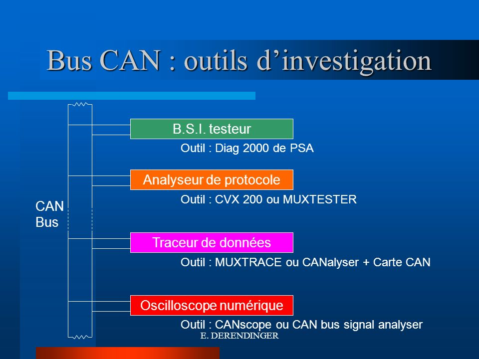 Bus CAN : outils d'investigation