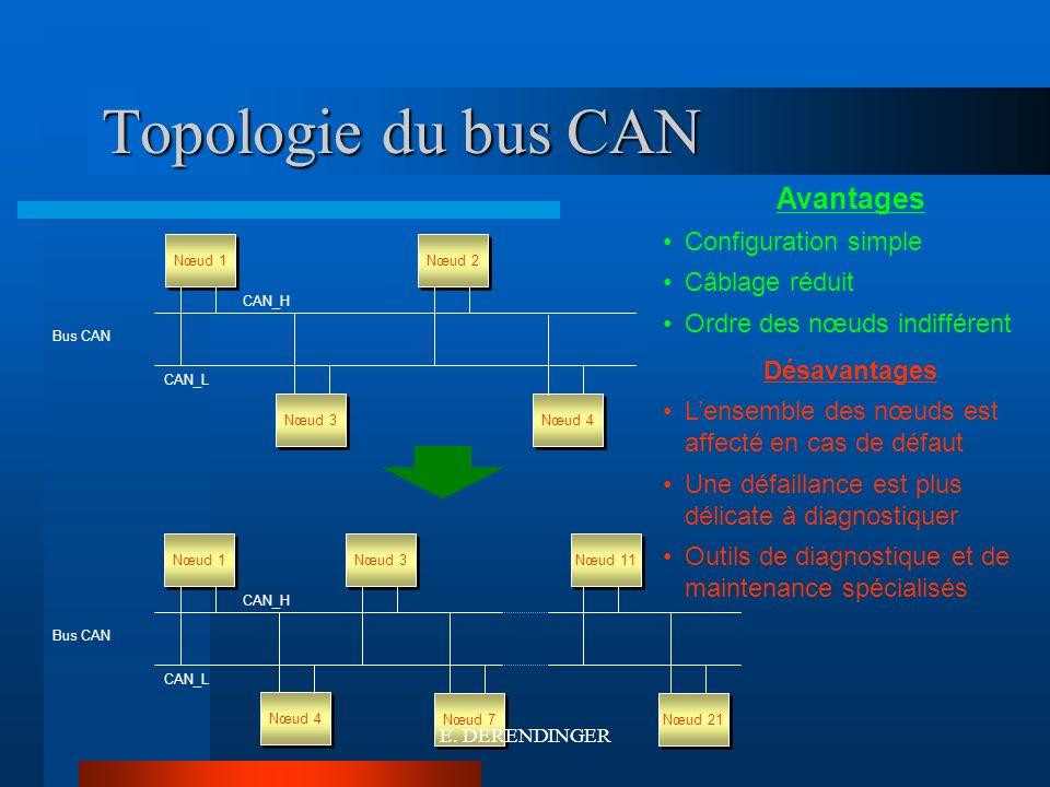 Topologie du bus CAN Avantages Configuration simple Câblage réduit