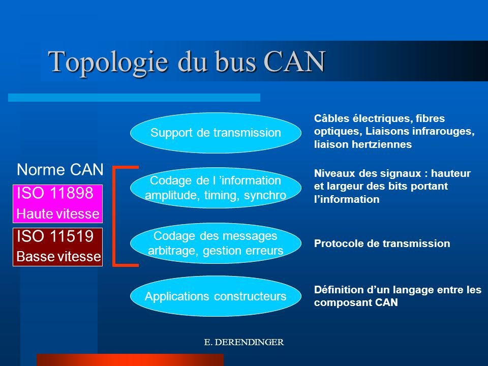 Topologie du bus CAN Norme CAN ISO 11898 ISO 11519 Haute vitesse