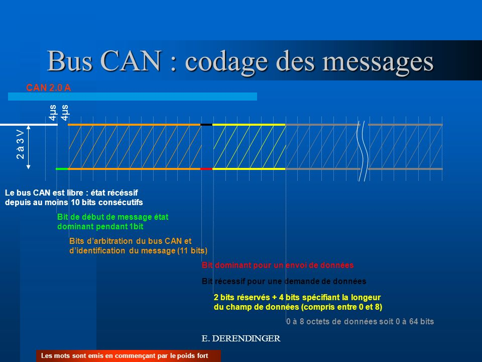 Bus CAN : codage des messages
