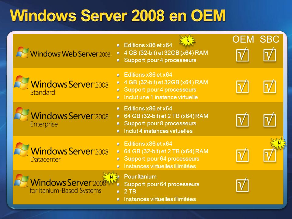 Windows Server 2008 en OEM          OEM SBC