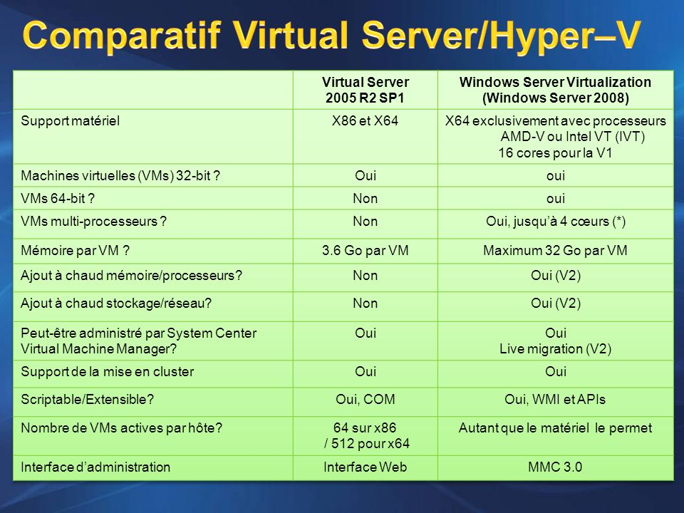 Comparatif Virtual Server/Hyper–V