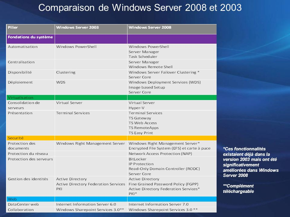 Comparaison de Windows Server 2008 et 2003