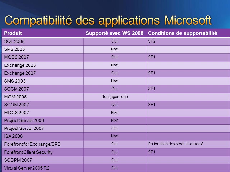 Compatibilité des applications Microsoft