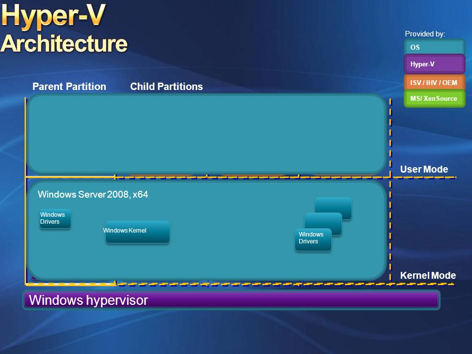 Hyper-V Architecture Windows hypervisor