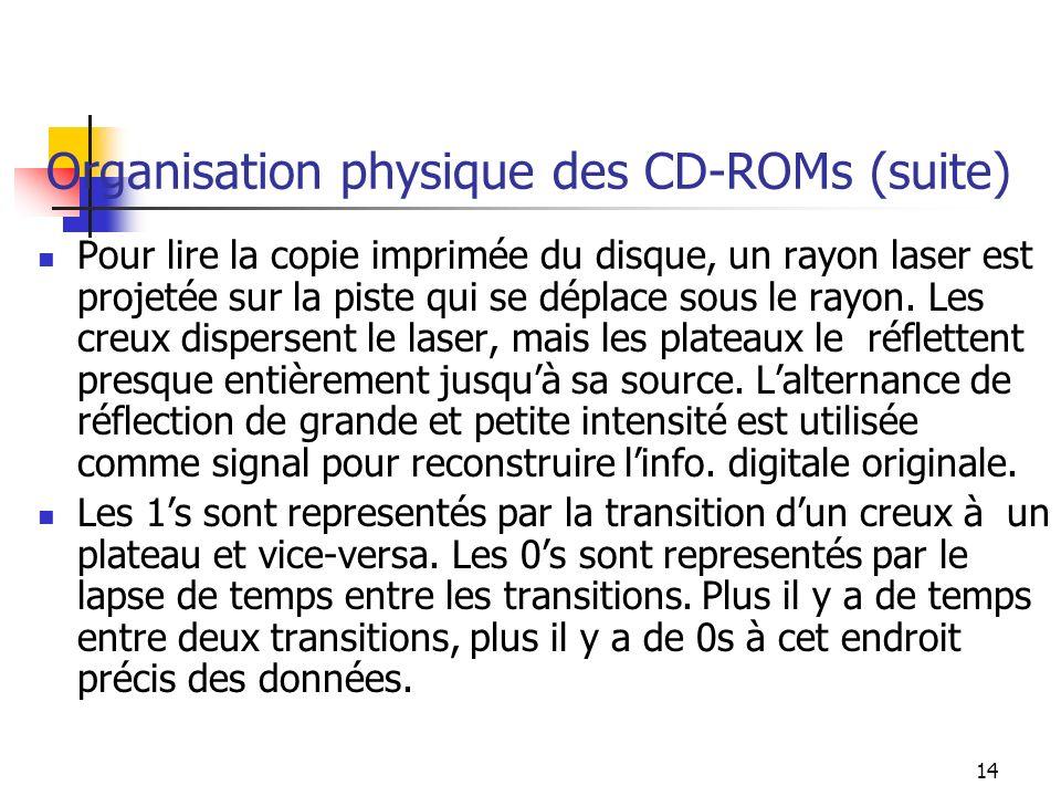 Organisation physique des CD-ROMs (suite)